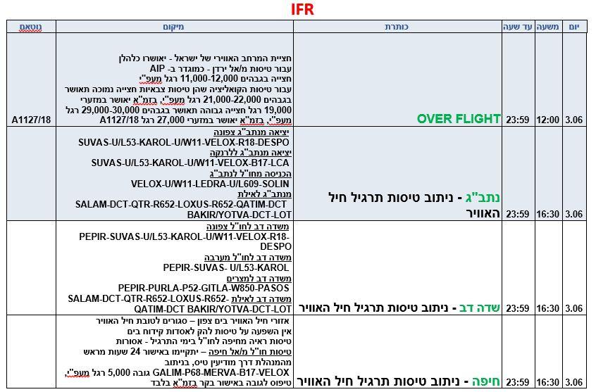 IFR יום ראשון